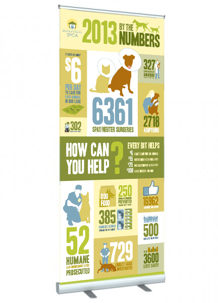 Infographic display for the MCSPCA